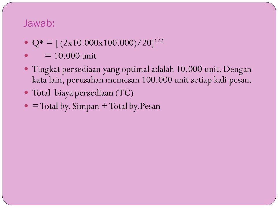 Jawab: Q* = [ (2x10.000x100.000)/20]1/2 = 10.000 unit